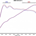 Akrapovic X6M Evolution Exhaust Dyno Graph